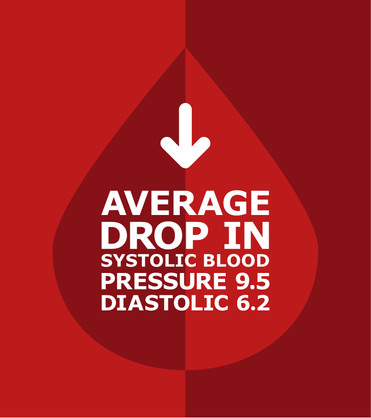 Average drop in systolic blood pressure 9.5 diastolic 6.2