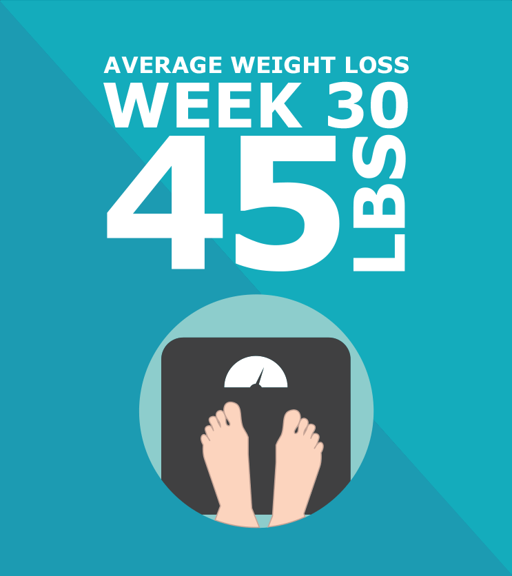 Average Weight Loss, Week 30, 45lbs.